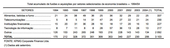 Concentração nas cadeias agroalimentares brasileiras