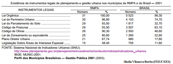 Condições institucionais para a gestão urbana nos municípios da Região