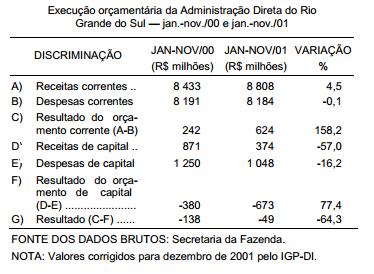Contas públicas estaduais receita melhora, mas a situação ainda é difícil