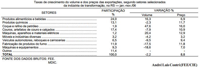 Cresce o volume das exportações do RS em 2006