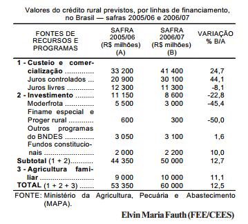 Crise agrícola redireciona o crédito para a safra 2006 07