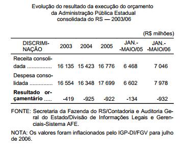 Crise das finanças mobiliza sociedade gaúcha