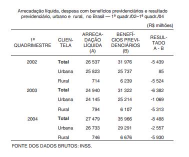 Déficit da Previdência e mercado de trabalho