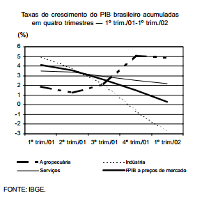 Desaceleração a marcha do PIB brasileiro