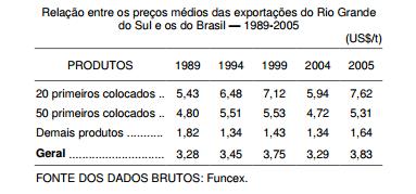 Desafios para o comércio exportador gaúcho