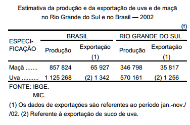 Desempenho da produção de uva e de maçã no Rio Grande do Sul, em 2001-02