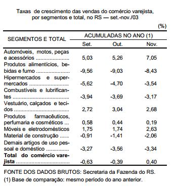 Desempenho do comércio varejista gaúcho em 2003