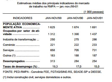 Desempenho do mercado de trabalho na RMPA em 2001