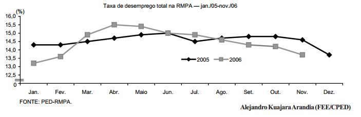 Desemprego elevado e menor emprego protegido no ano de 2006