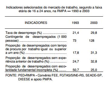Desemprego juvenil na Região Metropolitana de Porto Alegre