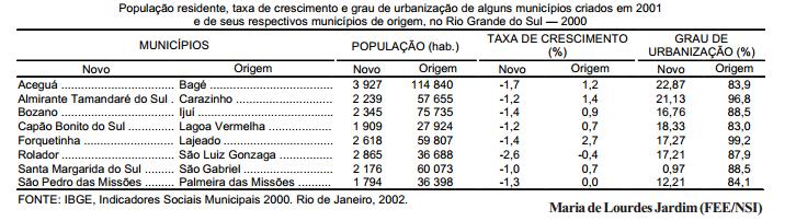 Diferenciais demográficos dos municípios recém-emancipados