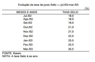 Dificuldades no uso da política de juros altos no Brasil