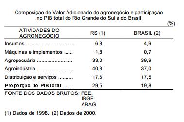 Dimensão do agroegócio do Rio Grande do Sul