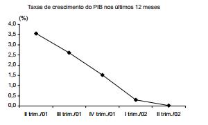 Economia brasileira em compasso de espera