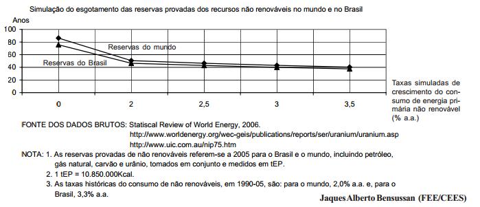 Energia recursos renováveis versus não renováveis