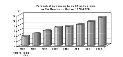 Envelhecimento populacional do Rio Grande do Sul