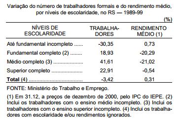 Escolaridade e rendimentos nos anos 90