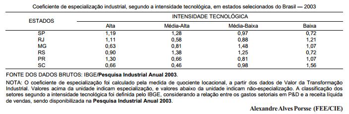 Especialização industrial segundo a intensidade tecnológica