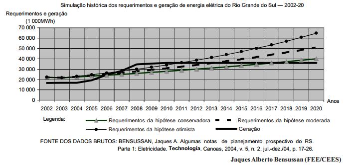 Estrangulamentos do setor elétrico gaúcho