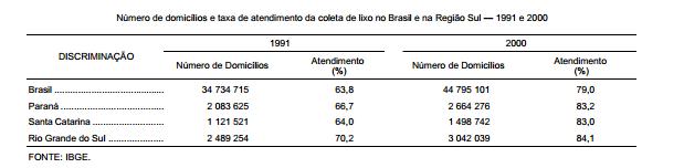 Evolução da coleta de lixo nos domicílios do Brasil e dos estados da Região Sul