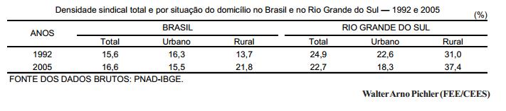 Evolução do associativismo sindical no Rio Grande do Sul