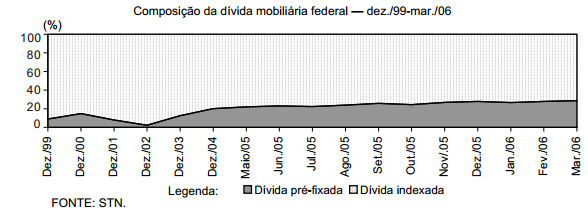Evolução e composição da dívida pública federal