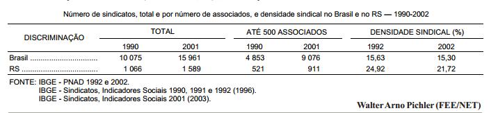 Evolução recente da estrutura sindical no Rio Grande do Sul