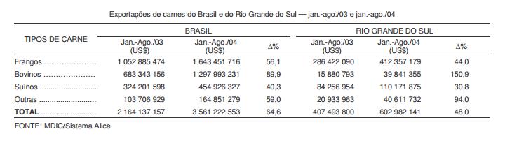 Exportações de carnes do RS têm crescimento expressivo