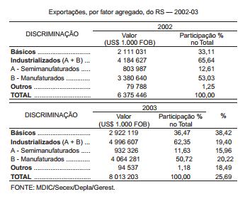 Exportações do RS, por fator agregado, em 2003