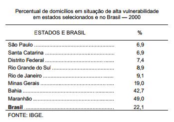 Famílias em situação de alta vulnerabilidade no Brasil e no Rio Grande do Sul