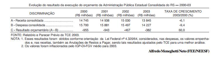 Finanças gaúchas melhoram, mas continuam difíceis