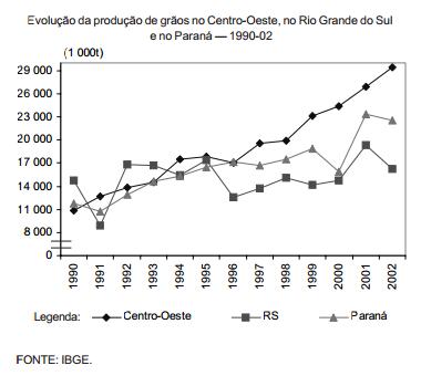 Flutuações e tendências da produção estadual de grãos