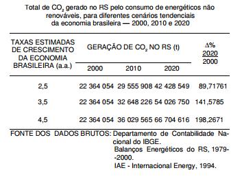 Gás carbônico (CO2) no consumo de energéticos não renováveis, no RS