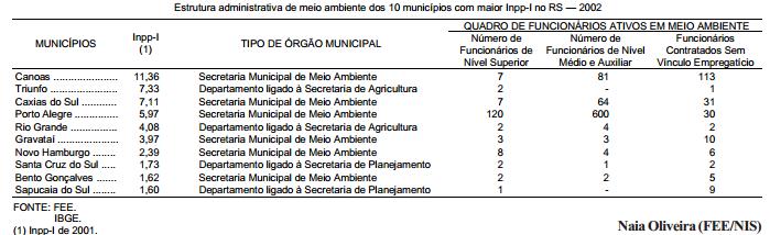 Gestão ambiental e os municípios gaúchos com maior Índice