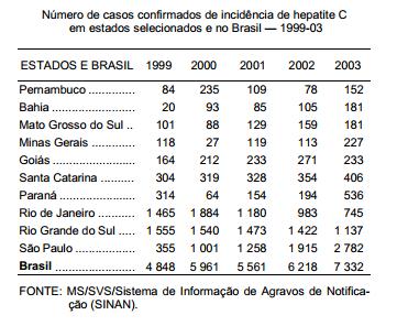 Hepatite C uma doença silenciosa