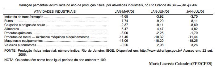 Indústria gaúcha acumula taxas de crescimento negativas