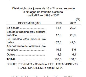 Jovens, escola e trabalho na RMPA