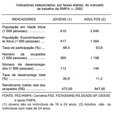 Jovens no mercado de trabalho da RMPA