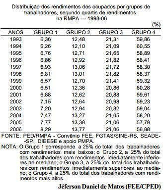 Melhora na distribuição de renda do trabalho na RMPA