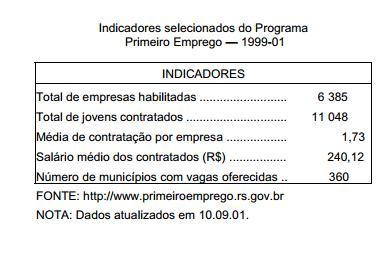 Mercado de trabalho para jovens e Programa