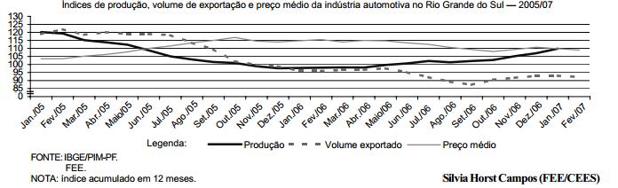 Mercado interno impulsiona produção gaúcha de veículos automotores