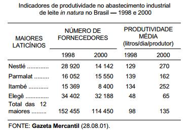 Mercados agrícolas oligopsônicos necessitam da regulação do Estado
