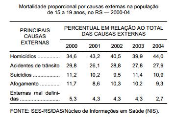 Mortalidade dos jovens por causas externas no RS