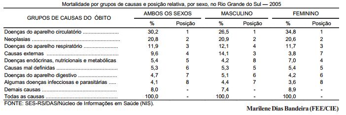 Mortalidade por causa e sexo no Rio Grande do Sul, em 2005