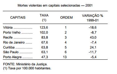 Mortes violentas nas capitais e no Distrito Federal