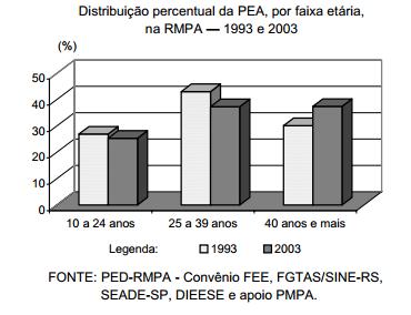 Mudança demográfica conduz ao envelhecimento do trabalhador