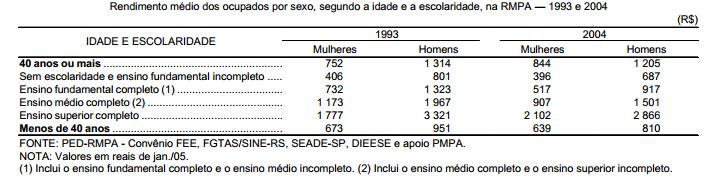 Mulheres com 40 anos ou mais conquistam maiores rendimentos
