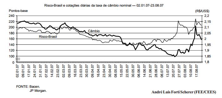 O Brasil e a crise de crédito global