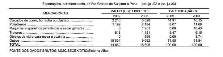 O Mercosul mais ampliado Peru novo sócio