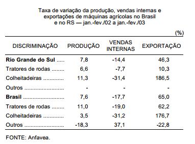 O Moderfrota e a produção e a venda de máquinas agrícolas